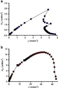 mature curves profile jonathan winfield publication figure fig power curves produced from mfc mature healthy bio when feedstock